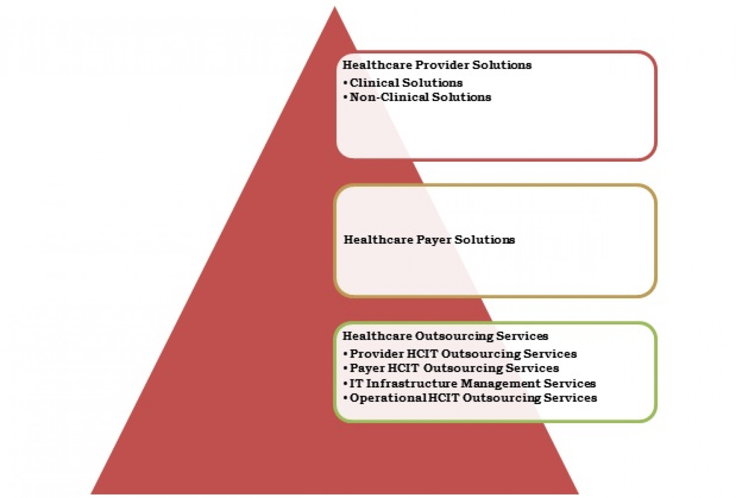 HEALTHCARE IT MARKET, BY PRODUCT TYPE Infographic