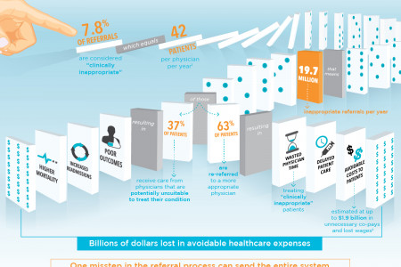 Healthcare's Domino Defect Infographic