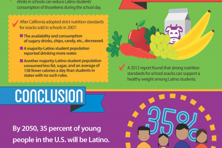 Healthier School Snacks & Latino Kids Infographic