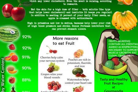 Healthiest Fruits You Should Eat Infographic