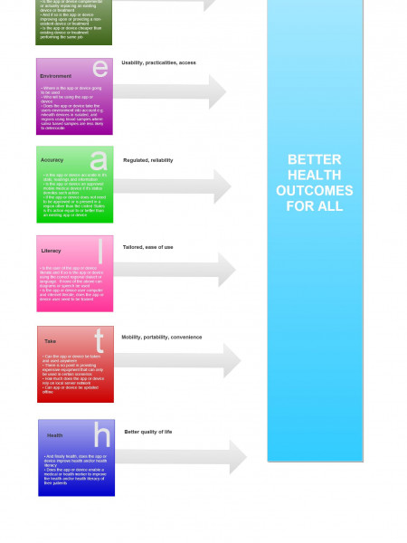 Healthinnovations QA checklist for mHealth Infographic