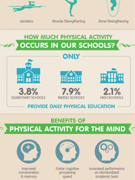 Healthy Body, Healthy Mind - The Benefits of Physical Activity in School Infographic