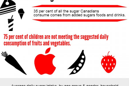 Healthy Children in Ontario Infographic