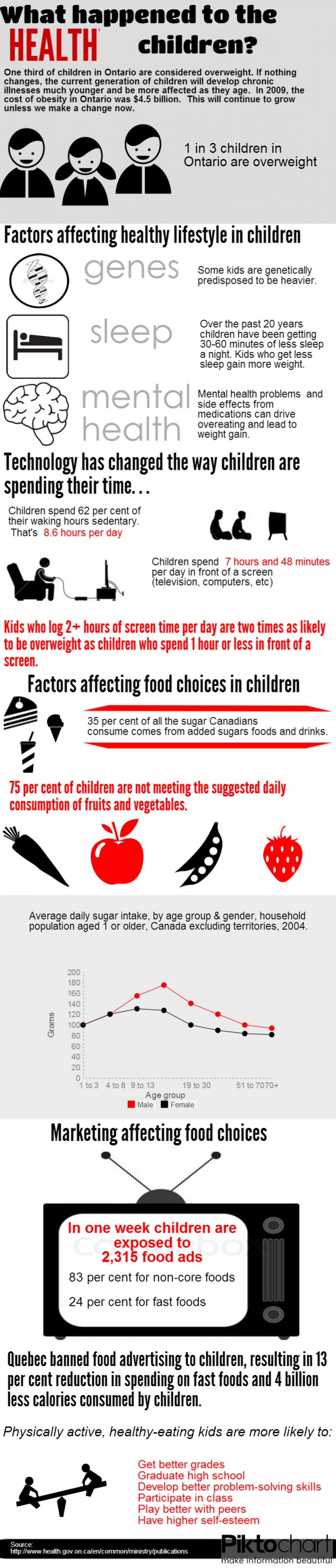 Healthy Children in Ontario/Canada Infographic