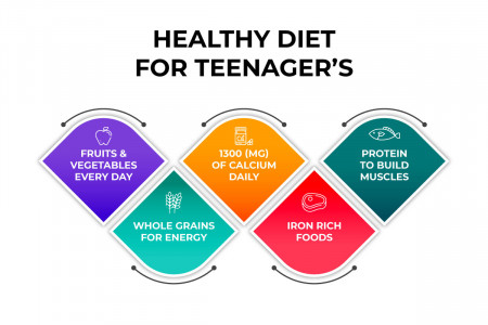 HEALTHY DIET FOR TEENAGER Infographic