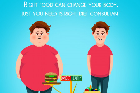 Healthy Diet Infographic