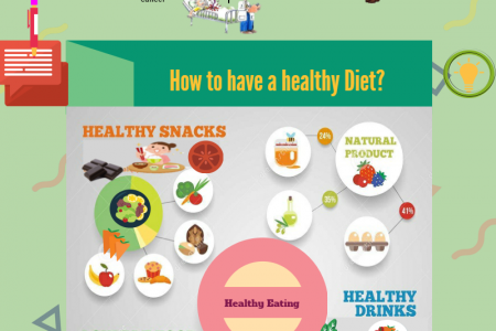 Healthy eating - Avoid harmful foods Infographic