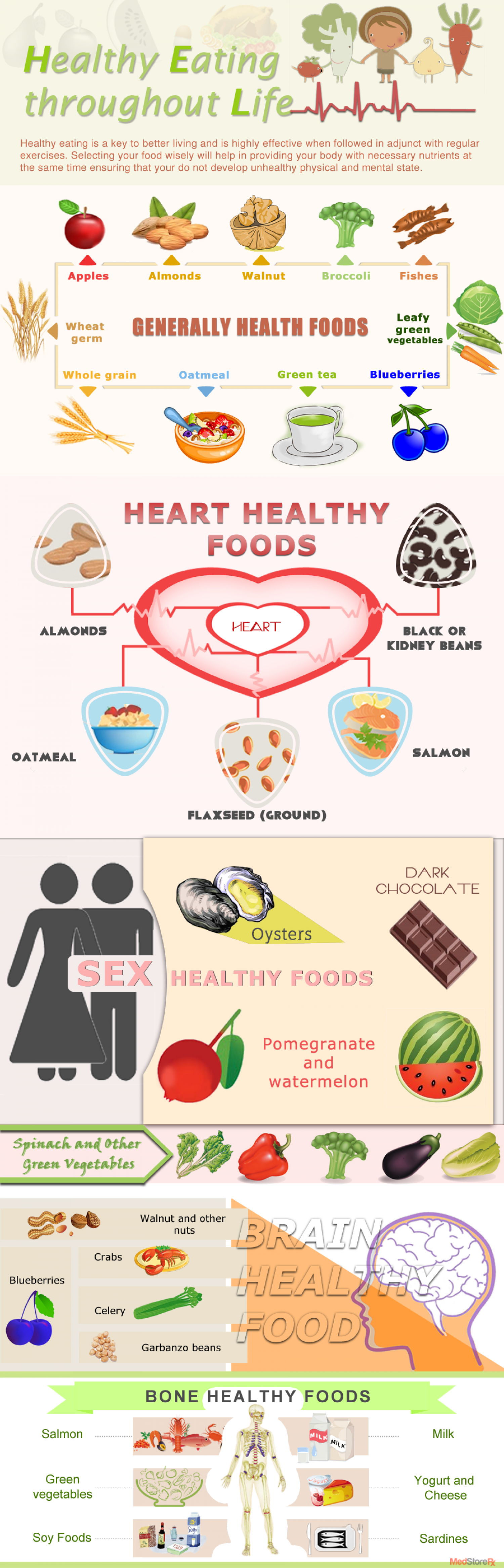 Healthy Eating Throughout Life Infographic
