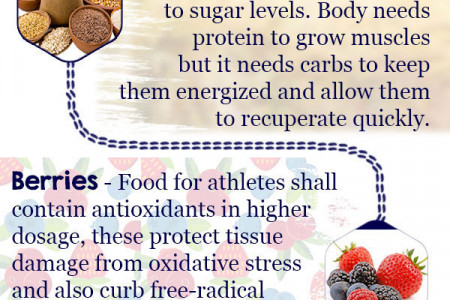 Healthy Foods for Athletes Infographic, Best Athletes Diet  Infographic