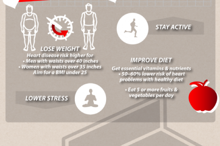 Healthy Heart, Healthy You Infographic