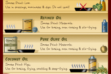 Healthy Oil Cooking Guide Infographic