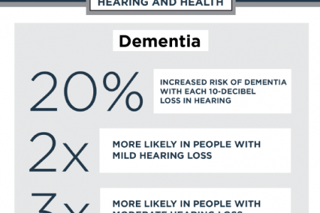 Hearing and Health: Understanding the Causes and Effects of Hearing Loss Infographic