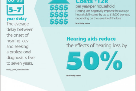 Hearing Loss in America Infographic
