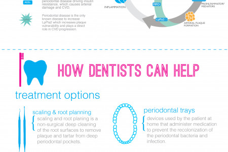 Cardiovascular Disease and Periodontal Disease Infographic