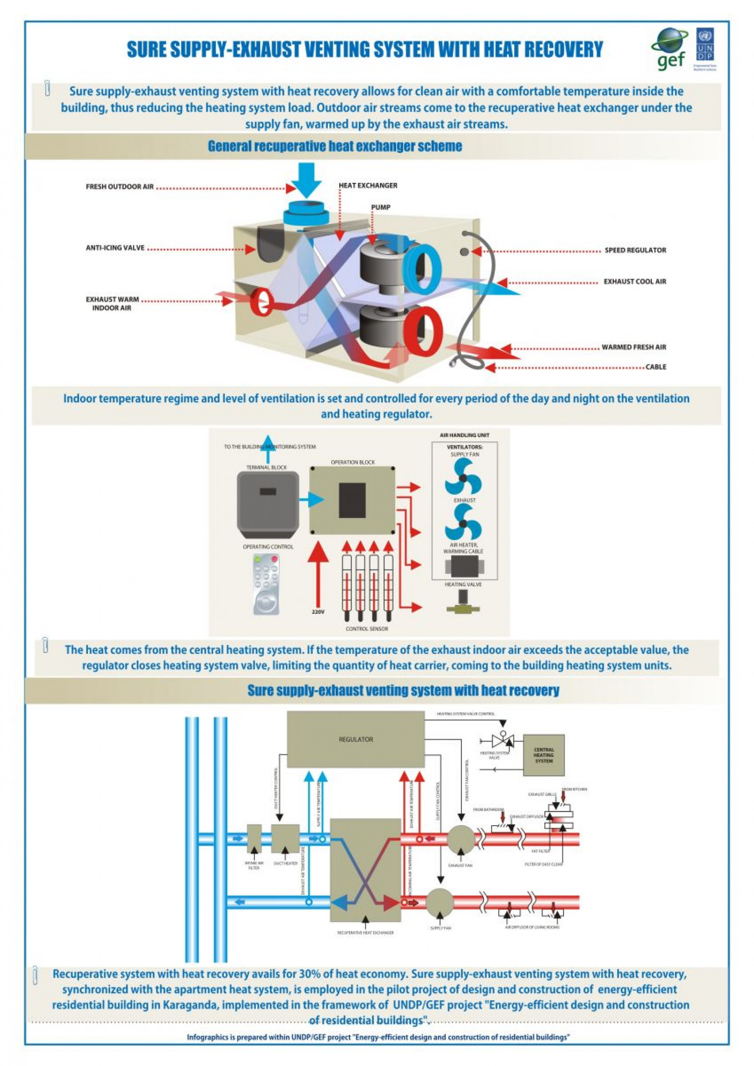 Heat recovery ventilation system Infographic