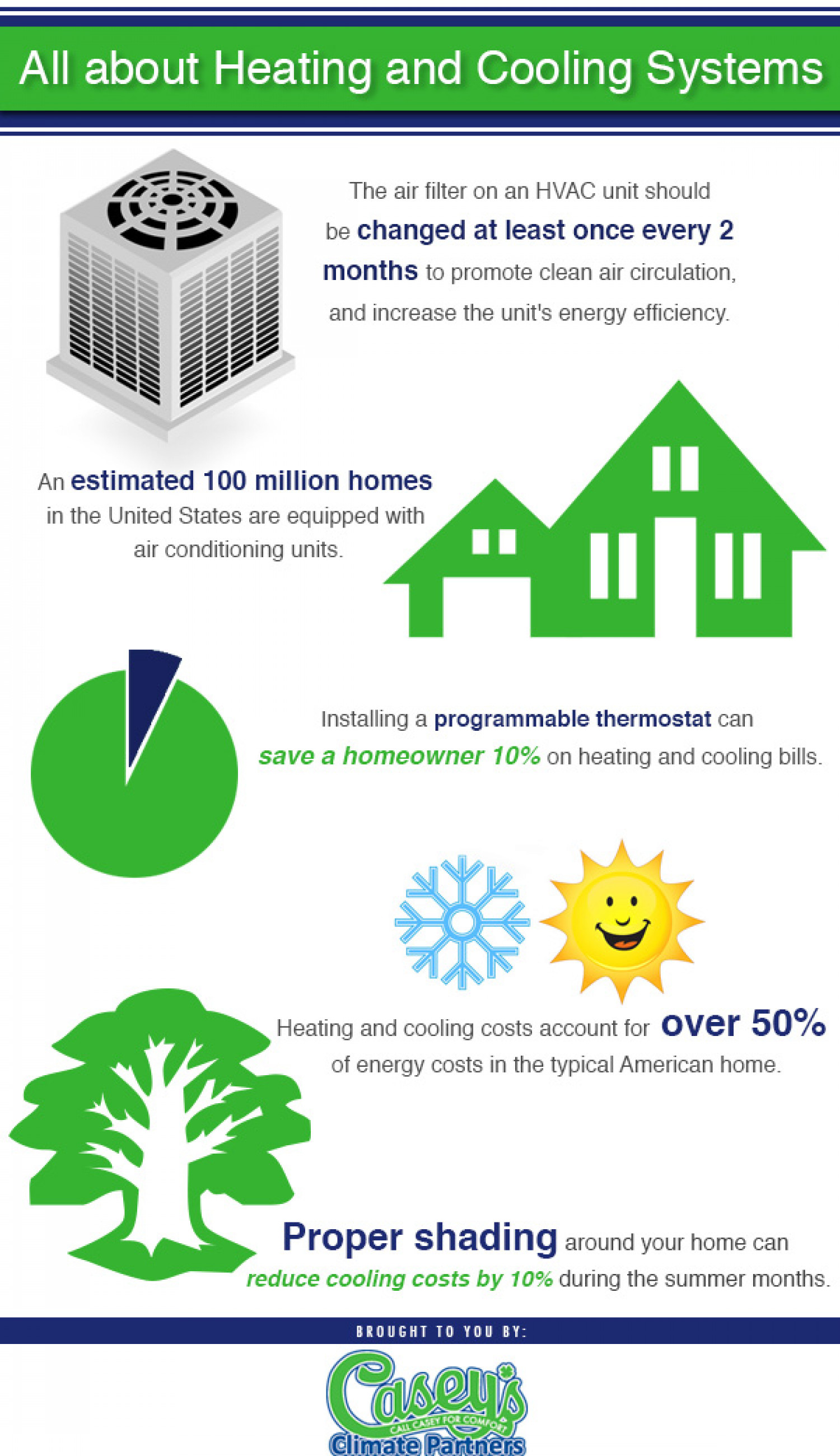 All About Heating and Cooling Sytems Infographic
