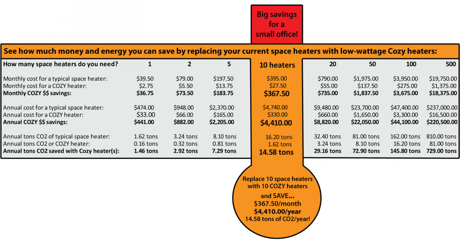 Heating Cost Calculator Infographic