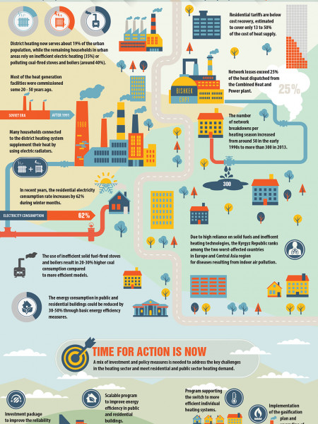 Heating sector in Kyrgyz Republic: Time to Act! Infographic