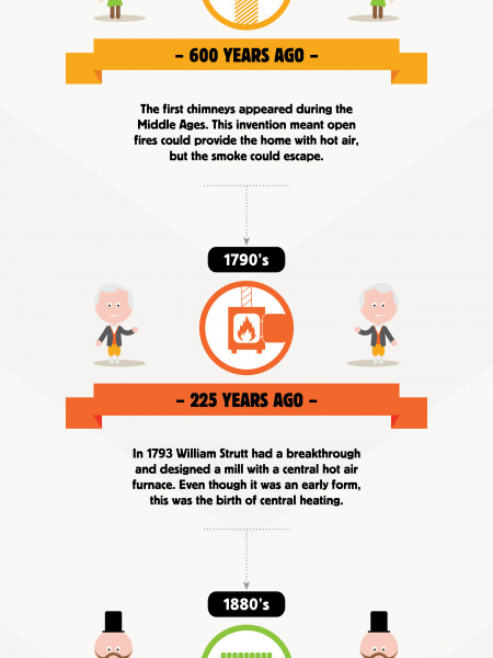 Heating Your Home Through the Ages Infographic