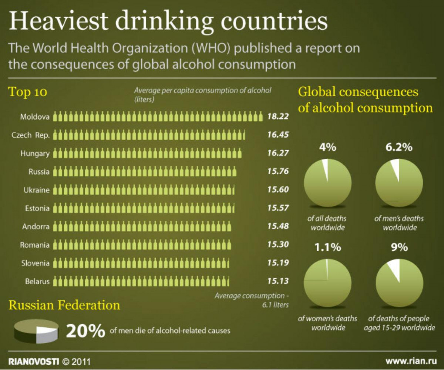 Heaviest Drinking Countries  Infographic