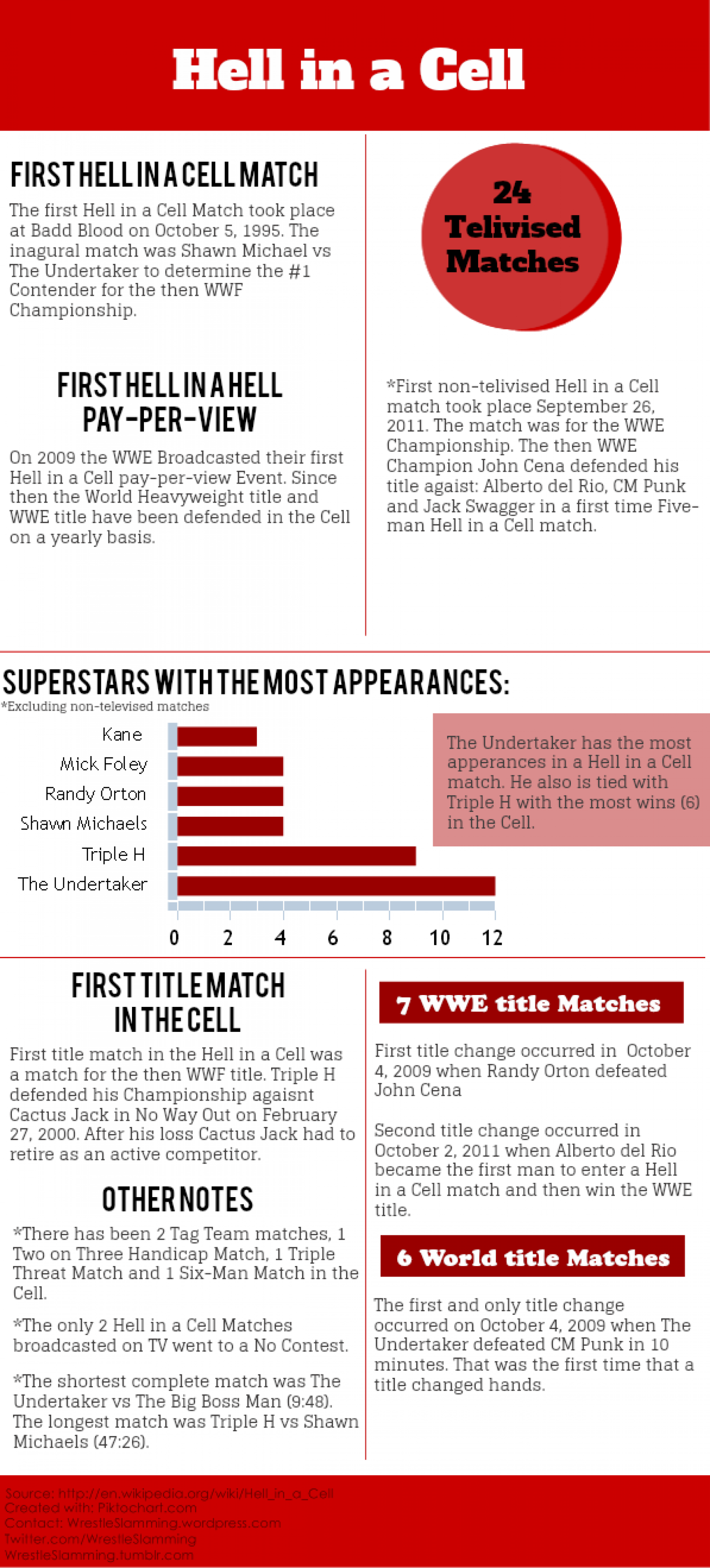 Hell in a Cell Stats Infographic