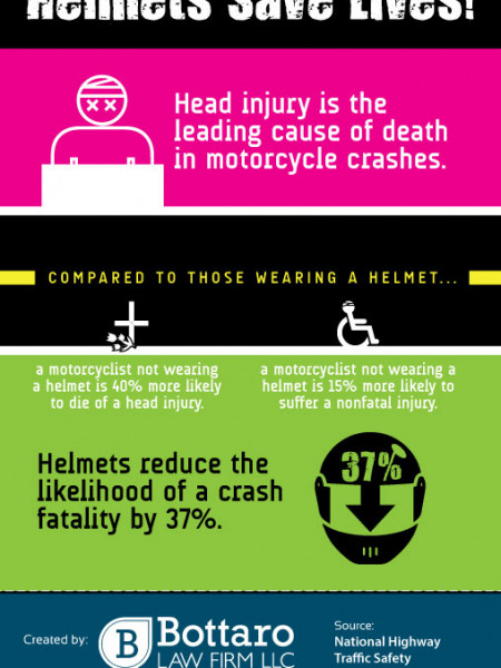 Helmets Save Lives! Infographic