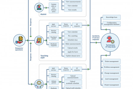 Help desk workflow process diagram for education (Schools and Universities) Infographic
