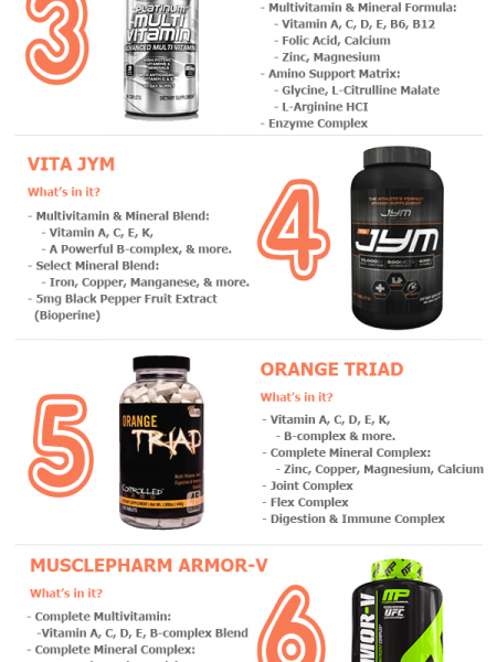 Help Meet Your Daily Vitamin Intake (Top 10 Multivitamins for Men) Infographic