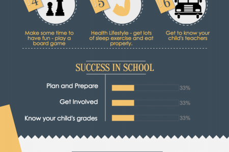 Help Your Child Have A Successful Year At School Infographic