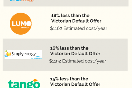 Helping You Discover Melbourne's Cheapest Energy Providers Infographic