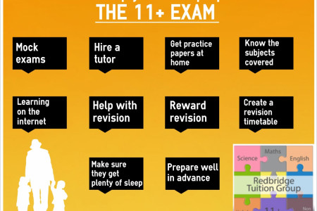 Helping your child prepare for the 11+ Infographic