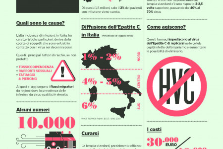 Hepatitis c in Italy Infographic