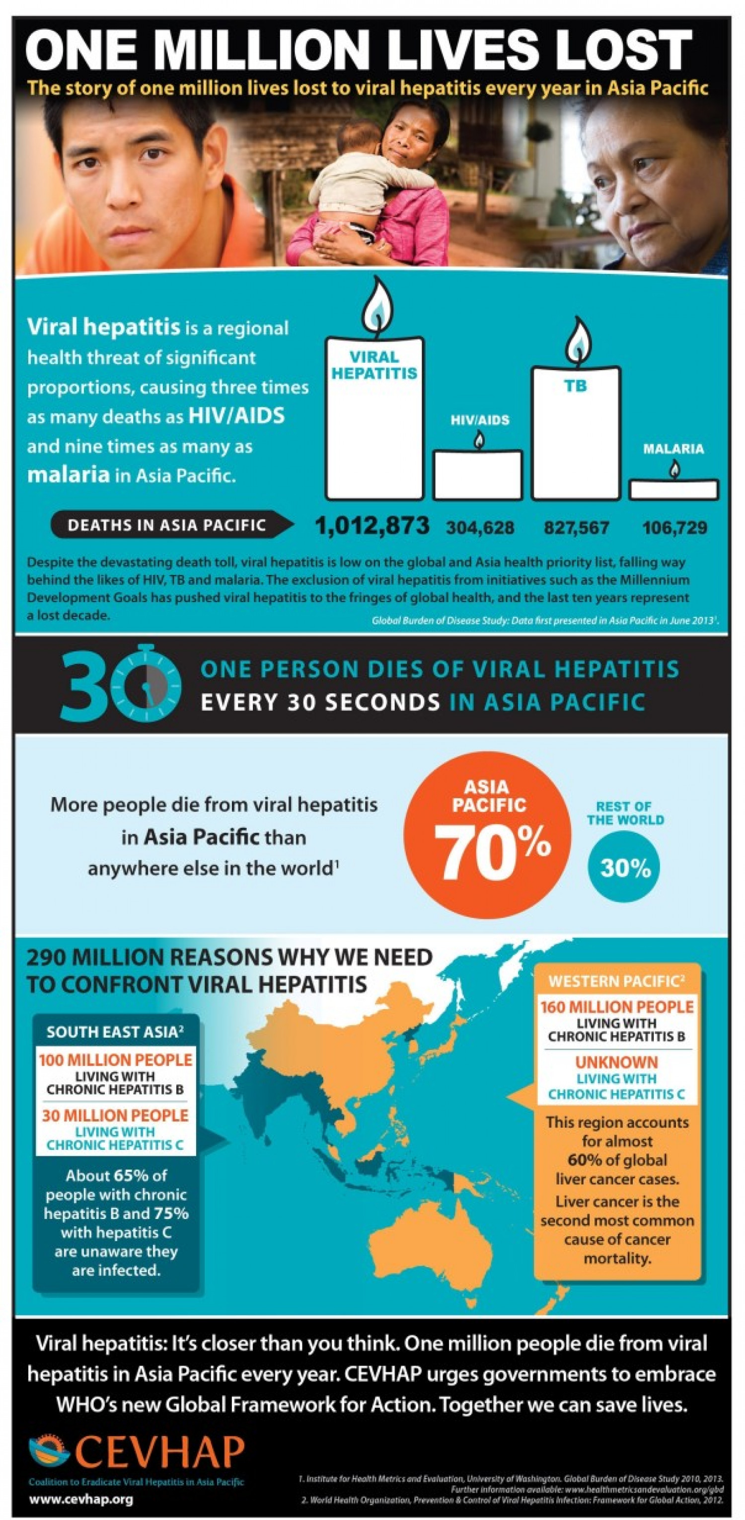 Hepatitis: One million lives lost Infographic