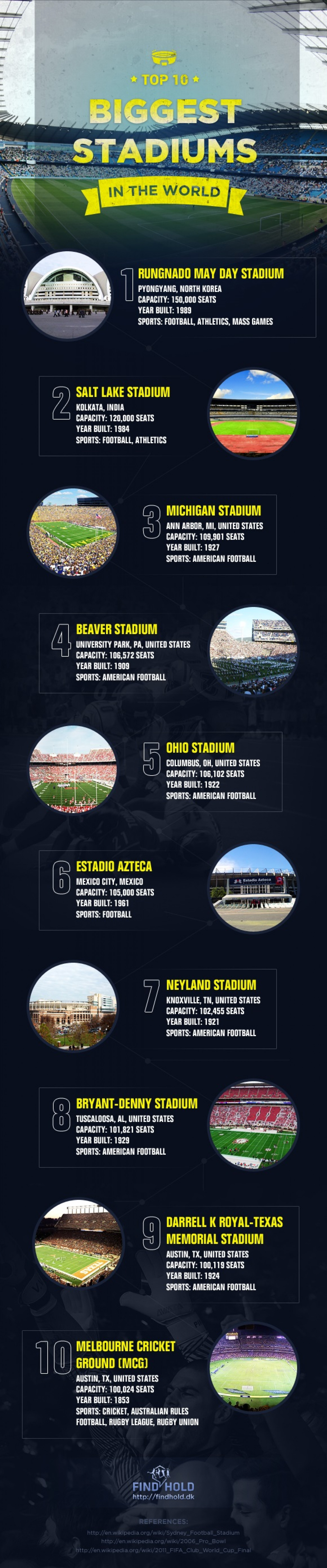 Top 10 Biggest Stadiums in the World Infographic