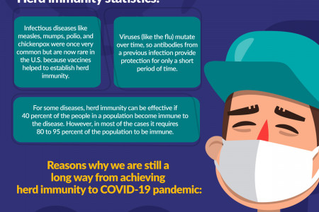 Herd Immunity and COVID-19 Infographic