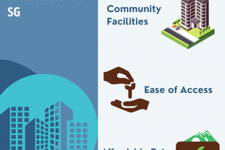 Here are 5 Must-Haves of Your Serviced Apartment in SG Infographic