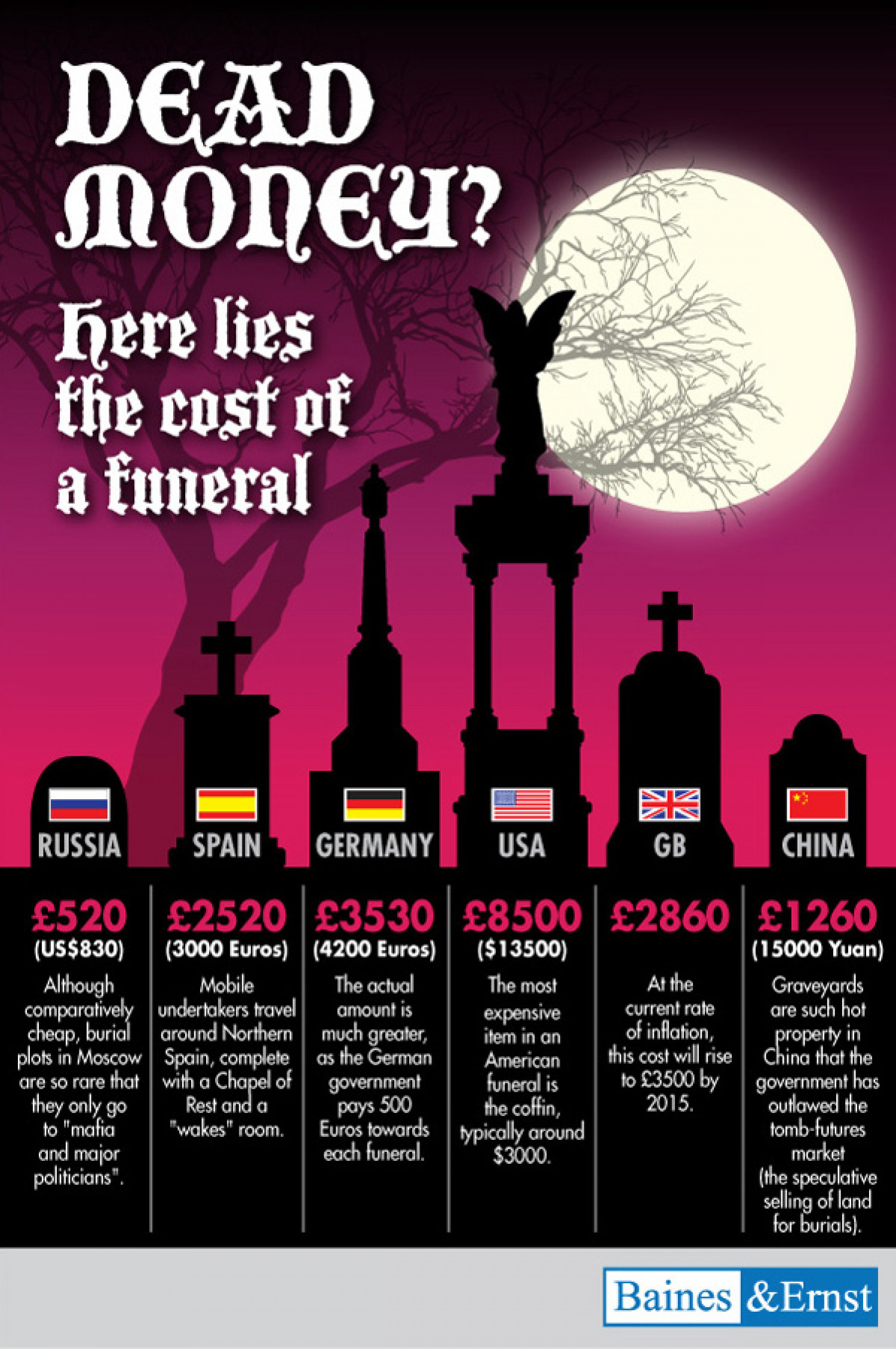 Here Lies the Cost of a Funeral [Infographic] Infographic