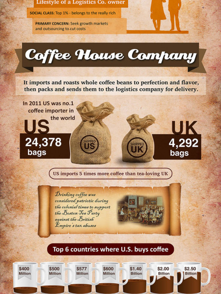 Here's How You Make Coffee a Billion-Dollar Business Infographic