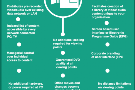 Here's What you should know about #VideoOnDemand Infographic