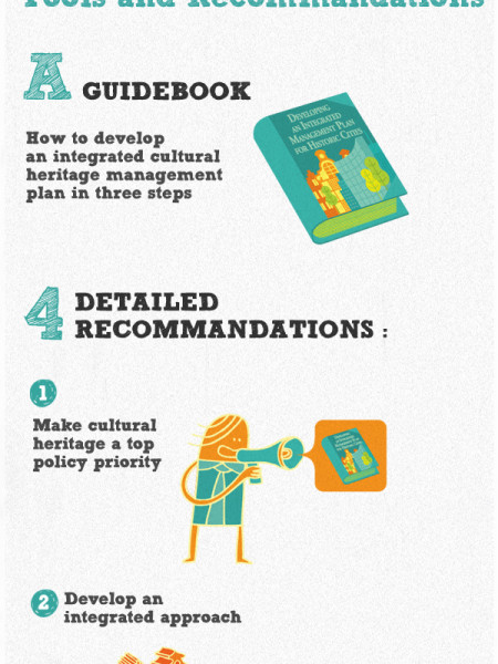 Heritage as Opportunity Infographic