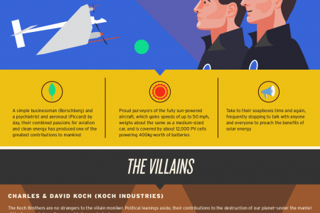Heroes and Villains of the Renewable Energy Debate Infographic