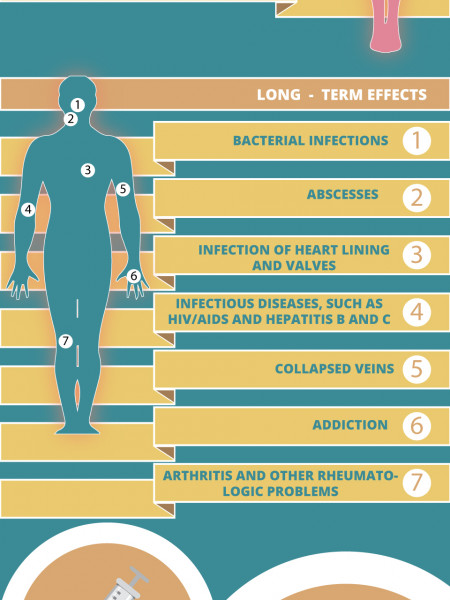Heroin | Recovery Treatment Place  Infographic