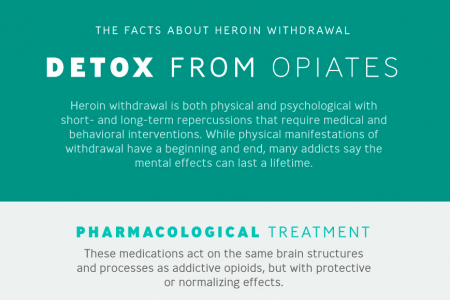 Heroin Detox & Opioid Withdrawal Infographic Infographic