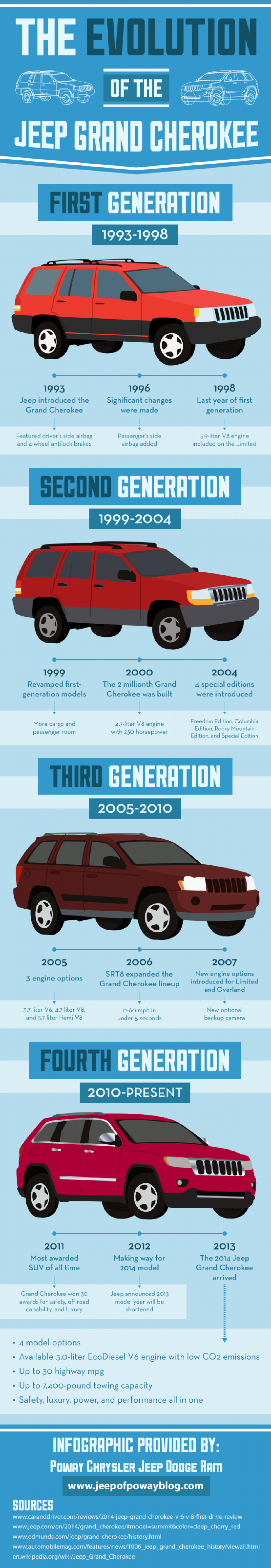 Hey San Diego, Check Out the Evolution of the Jeep Grand Cherokee! Infographic