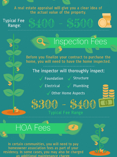 Hidden Home Buying Costs Infographic