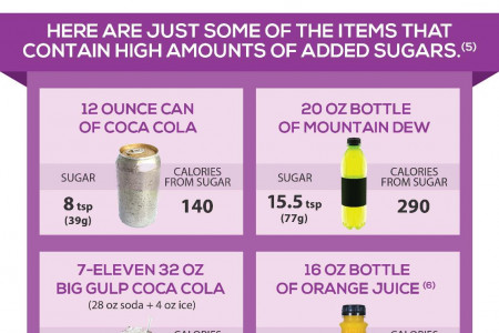 Hidden Sources Of Added Sugars In Our Food Infographic