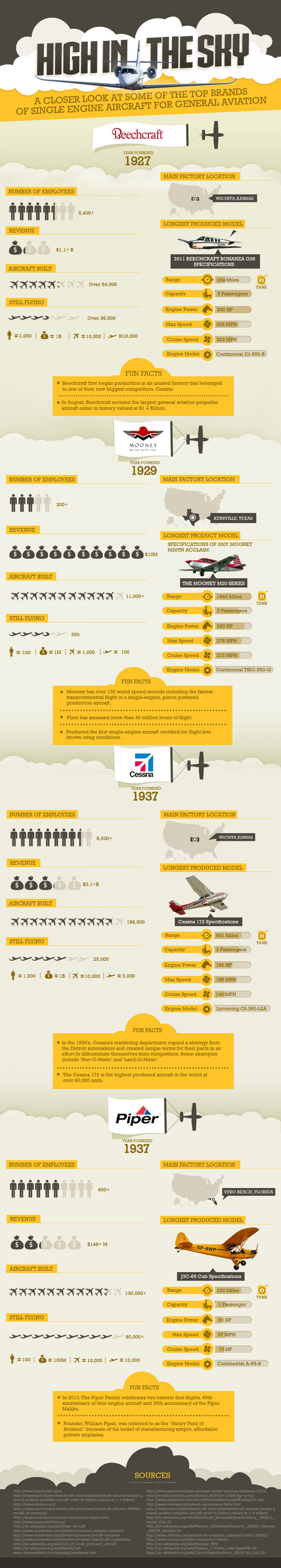 High In The Sky Infographic