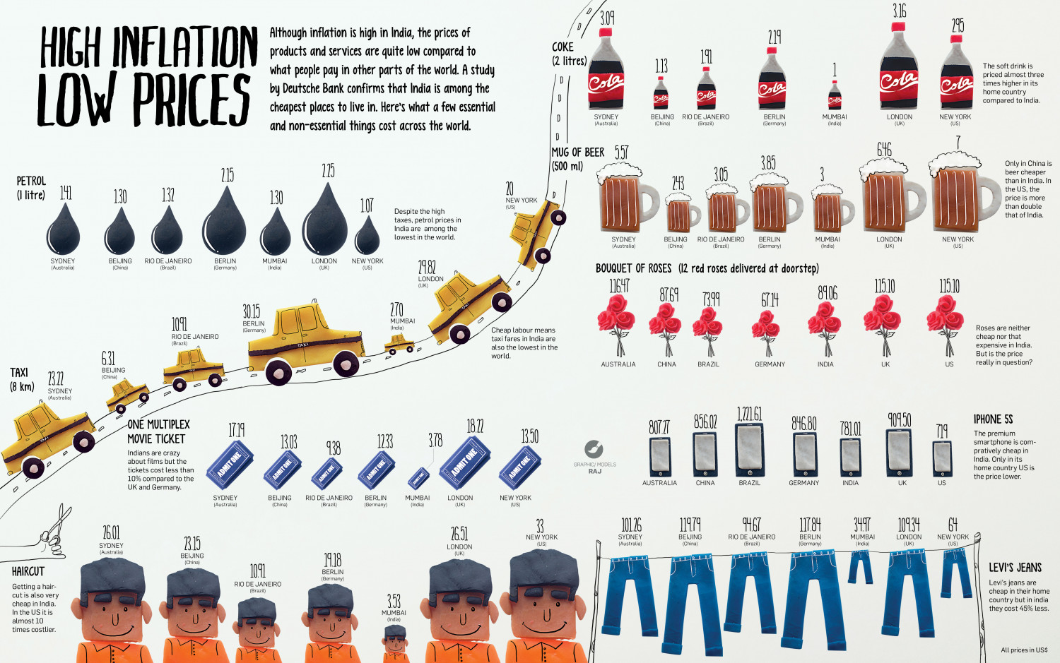 High Inflation Low Prices Infographic
