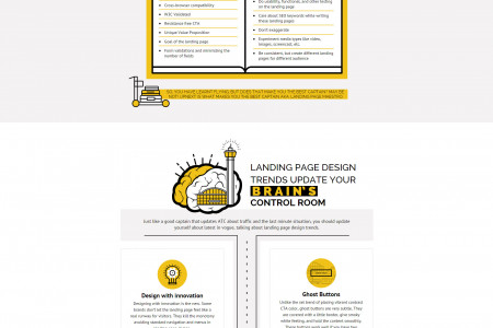 High performing landing pages - Infographic Infographic