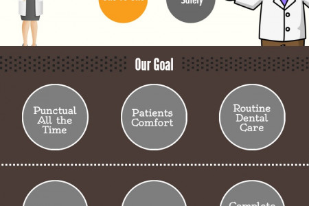 High Quality Orthodontist In Cary Infographic